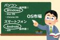 OS(オーエス)